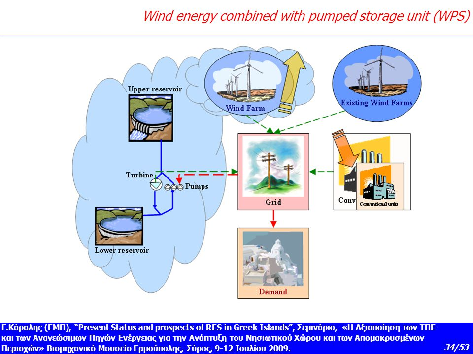 Wind energy with hydro Pumped Storage
