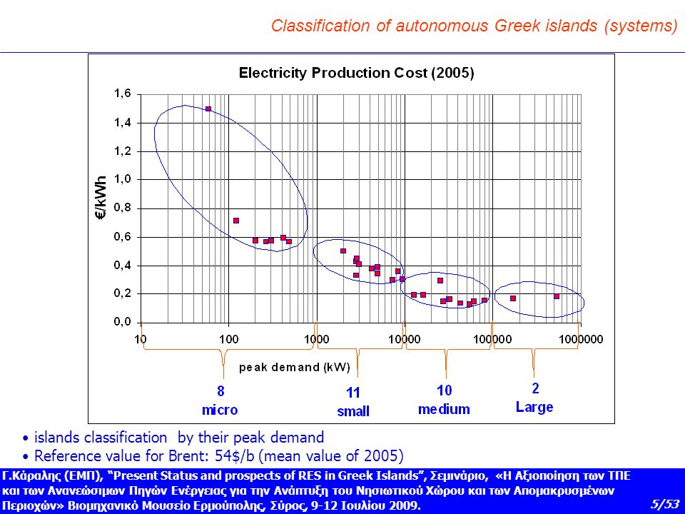 Classification of autonomous Greek islands (systems)