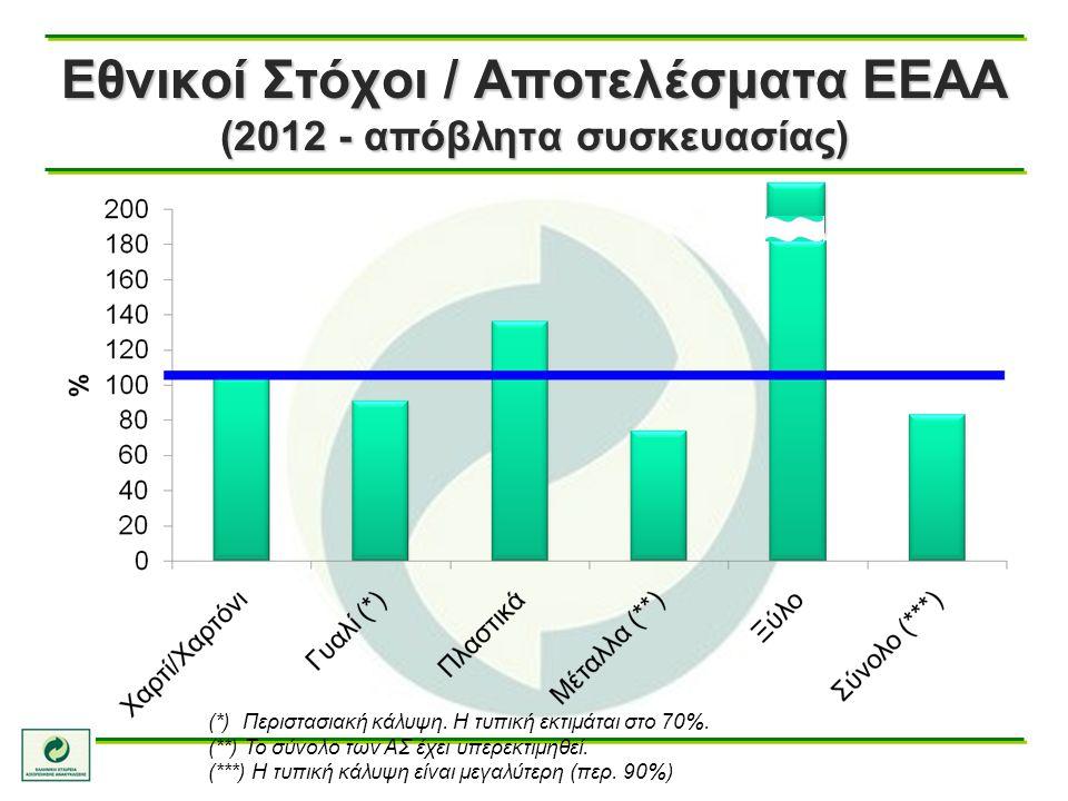 Εθνικοί Στόχοι / Αποτελέσματα ΕΕΑΑ (2012 - απόβλητα συσκευασίας)
