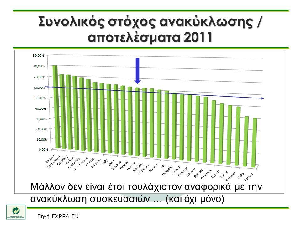 Συνολικός στόχος ανακύκλωσης / αποτελέσματα 2011