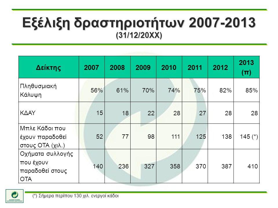 Εξέλιξη δραστηριοτήτων 2007-2013 (31/12/20ΧΧ)