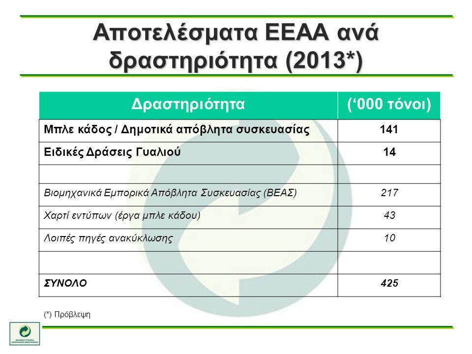 Αποτελέσματα ΕΕΑΑ ανά δραστηριότητα (2013*)