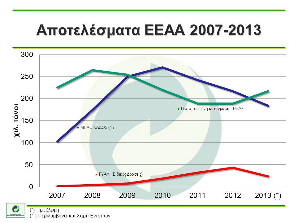Αποτελέσματα ΕΕΑΑ 2007-2013 (*) Πρόβλεψη