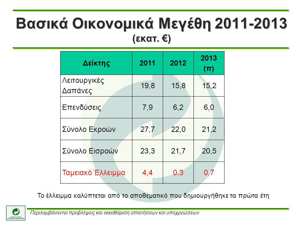 Βασικά Οικονομικά Μεγέθη 2011-2013 (εκατ. €)