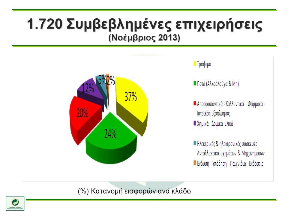 1.720 Συμβεβλημένες επιχειρήσεις (Νοέμβριος 2013)