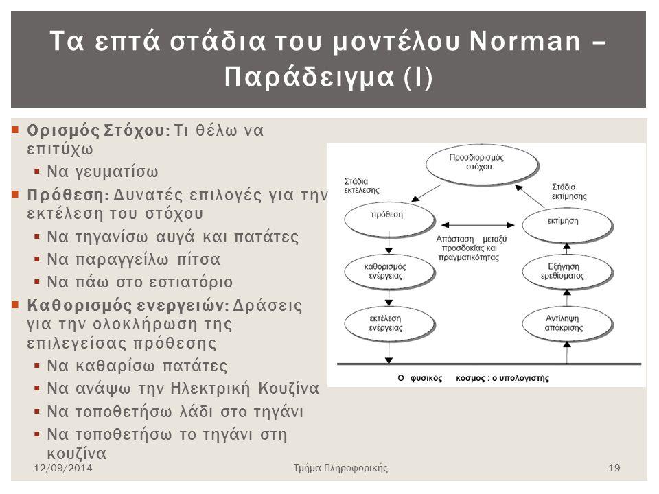 Τα επτά στάδια του μοντέλου Norman – Παράδειγμα (Ι)