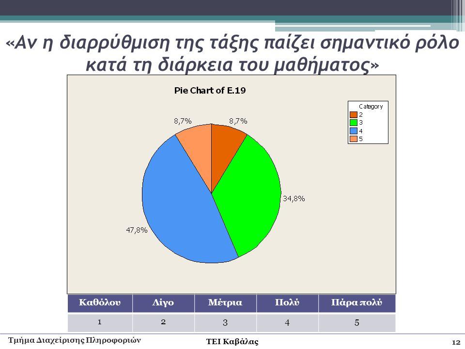 Τμήμα Διαχείρισης Πληροφοριών