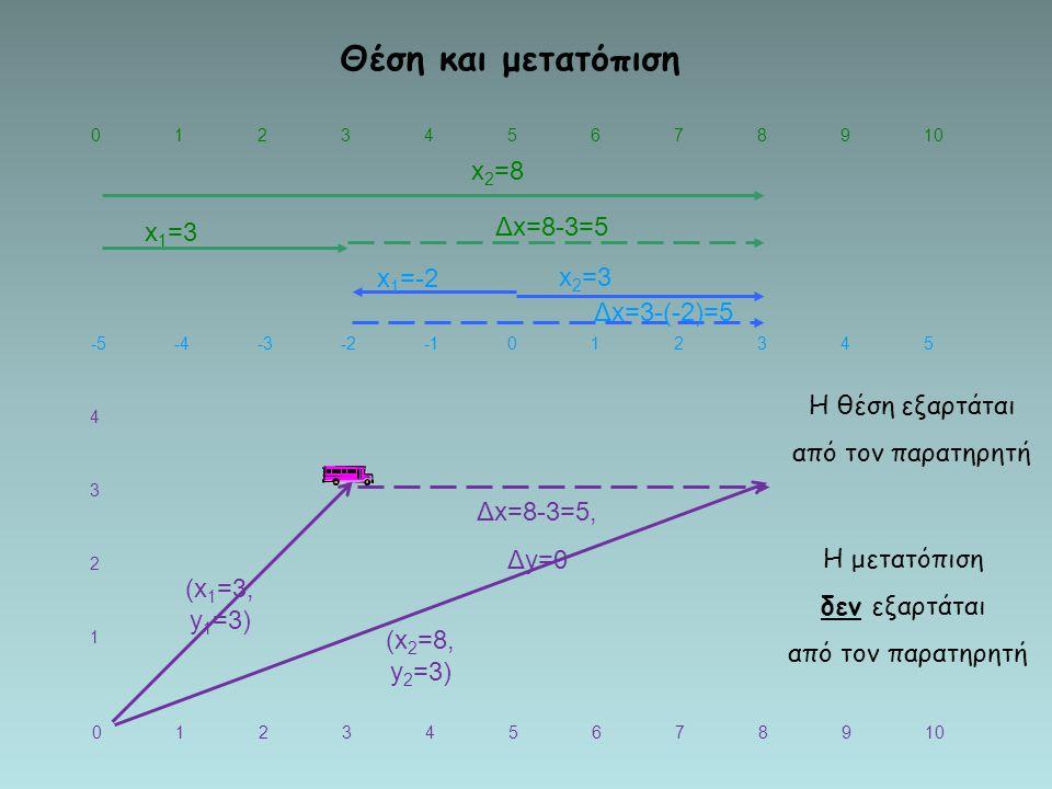 Θέση και μετατόπιση 3 2 1 x2=8 Δx=8-3=5 x1=3 x1=-2 x2=3 Δx=3-(-2)=5