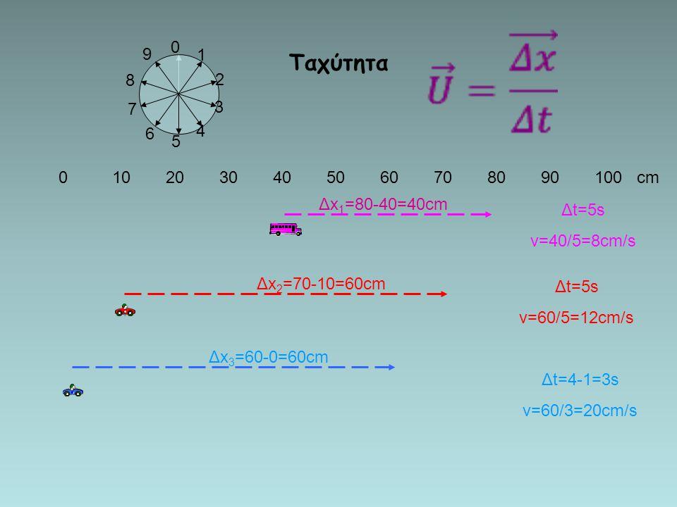 Ταχύτητα 9. 1. 8. 2. 7. 3. 6. 4. 5. 0 10 20 30 40 50 60 70 80 90 100 cm. Δx1=80-40=40cm.