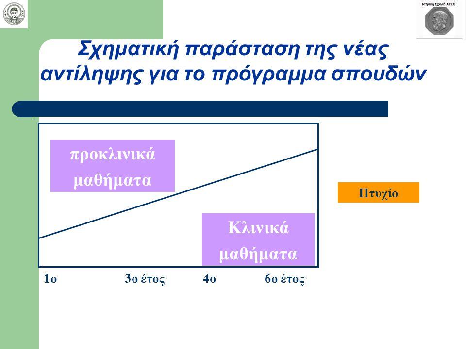 Σχηματική παράσταση της νέας αντίληψης για το πρόγραμμα σπουδών