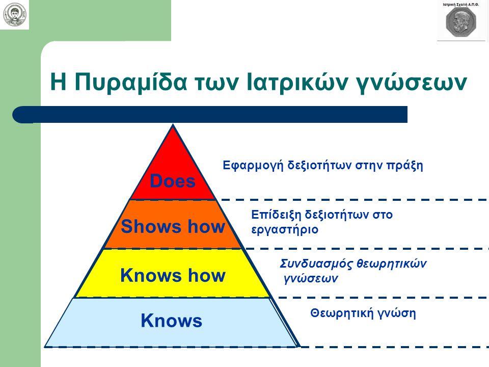 Η Πυραμίδα των Ιατρικών γνώσεων