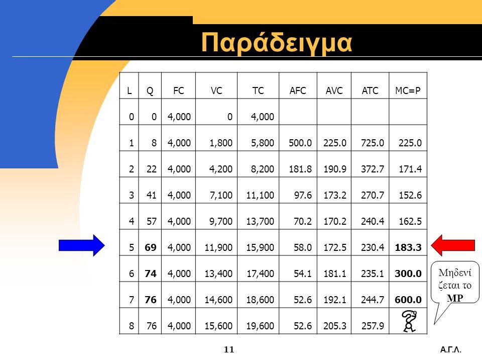 Παράδειγμα Μηδενίζεται το MP L Q FC VC TC AFC AVC ATC MC=P 4,000 1 8