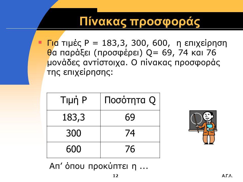 Πίνακας προσφοράς Τιμή P Ποσότητα Q 183,3 69 300 74 600 76