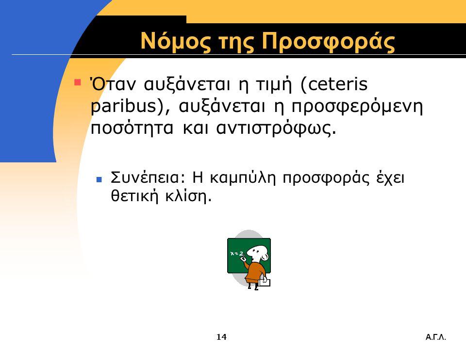Νόμος της Προσφοράς Όταν αυξάνεται η τιμή (ceteris paribus), αυξάνεται η προσφερόμενη ποσότητα και αντιστρόφως.