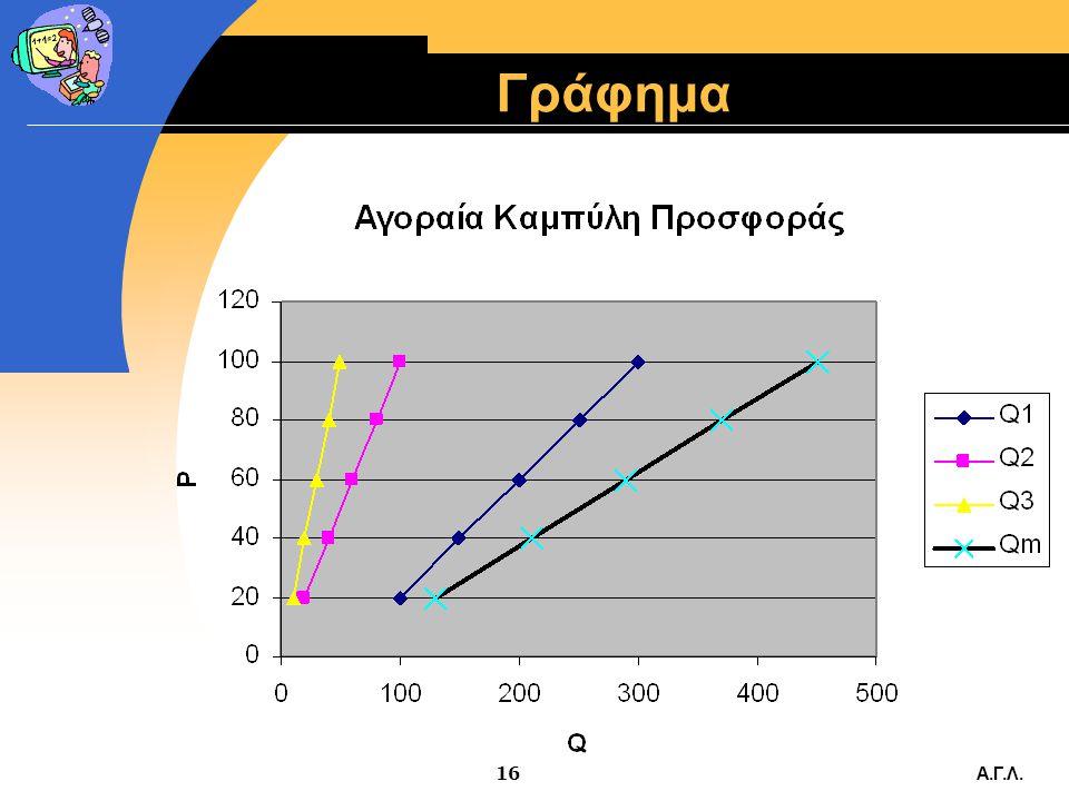 Γράφημα Α.Γ.Λ.