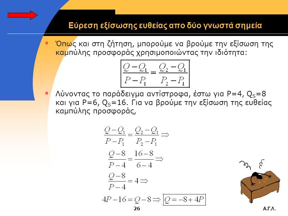 Εύρεση εξίσωσης ευθείας απο δύο γνωστά σημεία