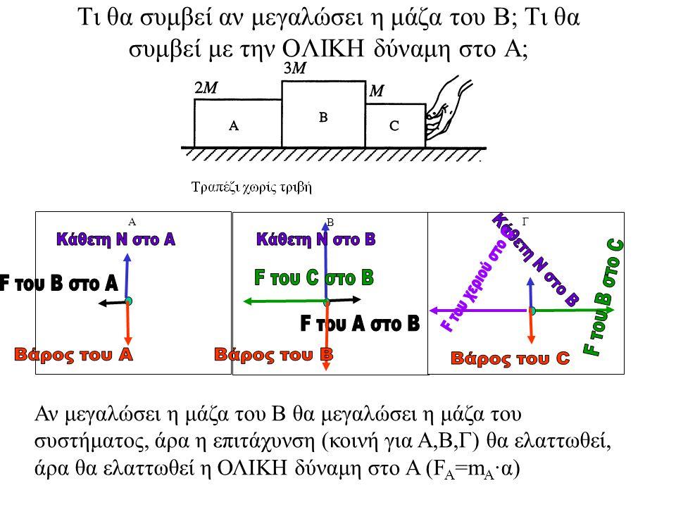 Κάθετη Ν στο Α Κάθετη Ν στο Β Κάθετη Ν στο Β F του C στο Β