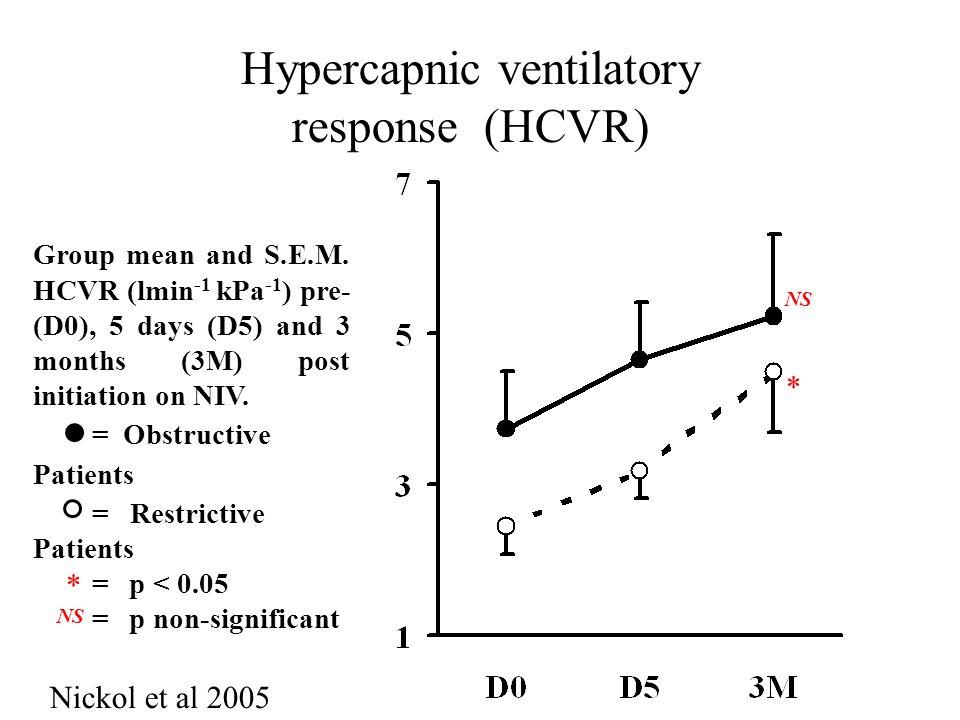 Hypercapnic ventilatory response (HCVR)