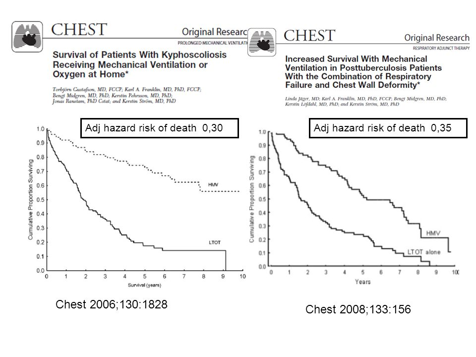 Chest 2006;130:1828 Chest 2008;133:156 Adj hazard risk of death 0,30