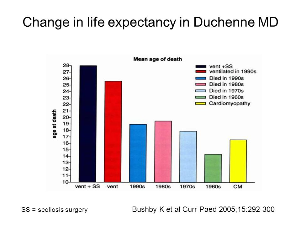 Change in life expectancy in Duchenne MD