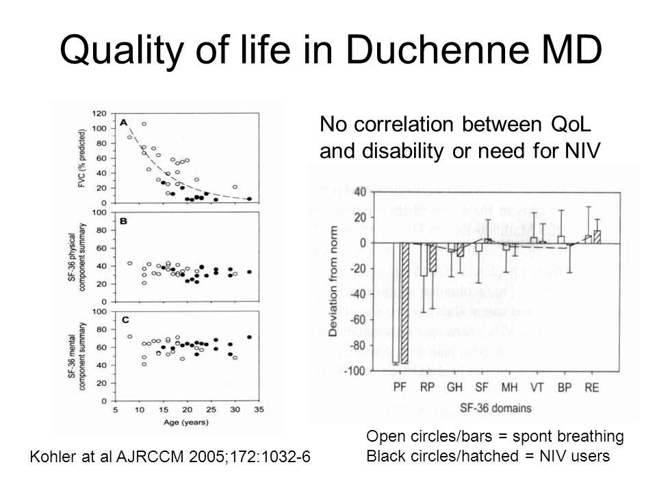 Quality of life in Duchenne MD
