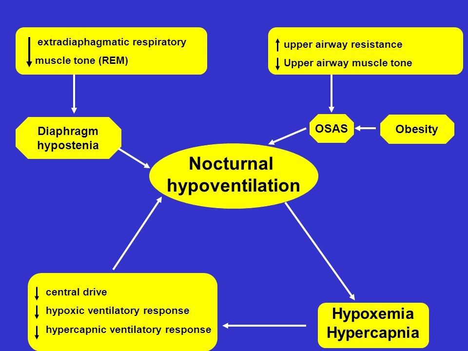 Nocturnal hypoventilation