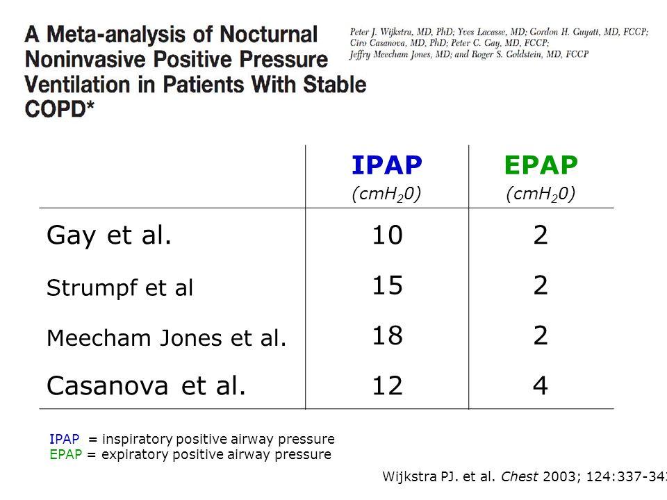 IPAP EPAP Gay et al. 10 2 15 18 Casanova et al. 12 4 Strumpf et al