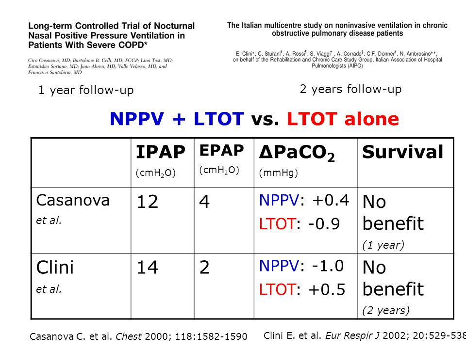 NPPV + LTOT vs. LTOT alone IPAP ΔPaCO2 Survival 12 4 No benefit