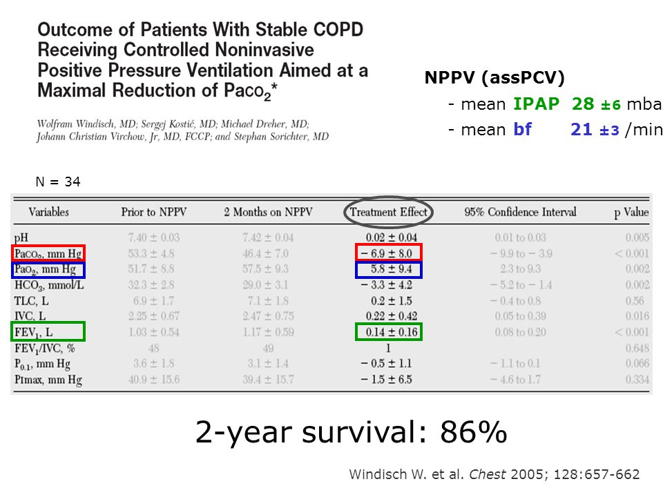 2-year survival: 86% NPPV (assPCV) - mean IPAP 28 ±6 mbar