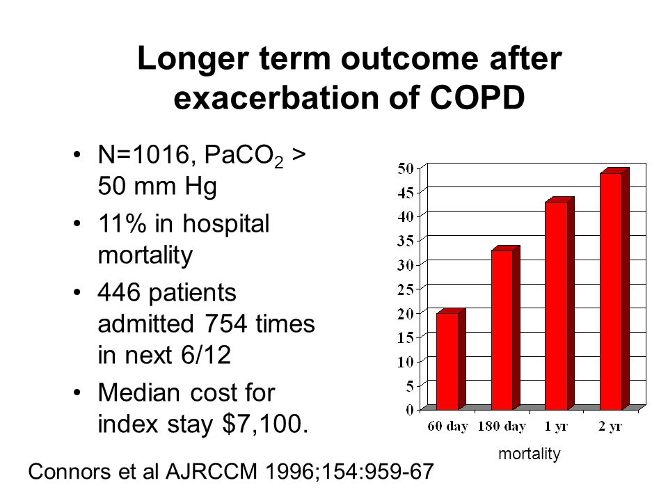 Longer term outcome after exacerbation of COPD
