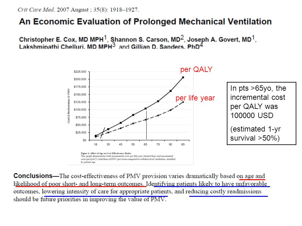 per QALY In pts >65yo, the incremental cost per QALY was 100000 USD. (estimated 1-yr survival >50%)
