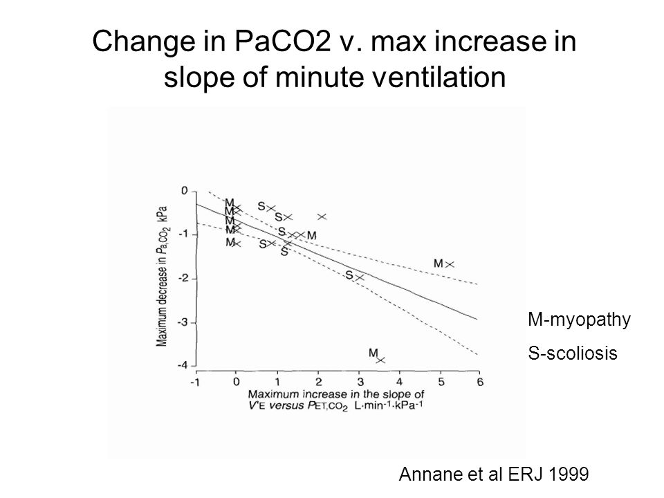 Change in PaCO2 v. max increase in slope of minute ventilation