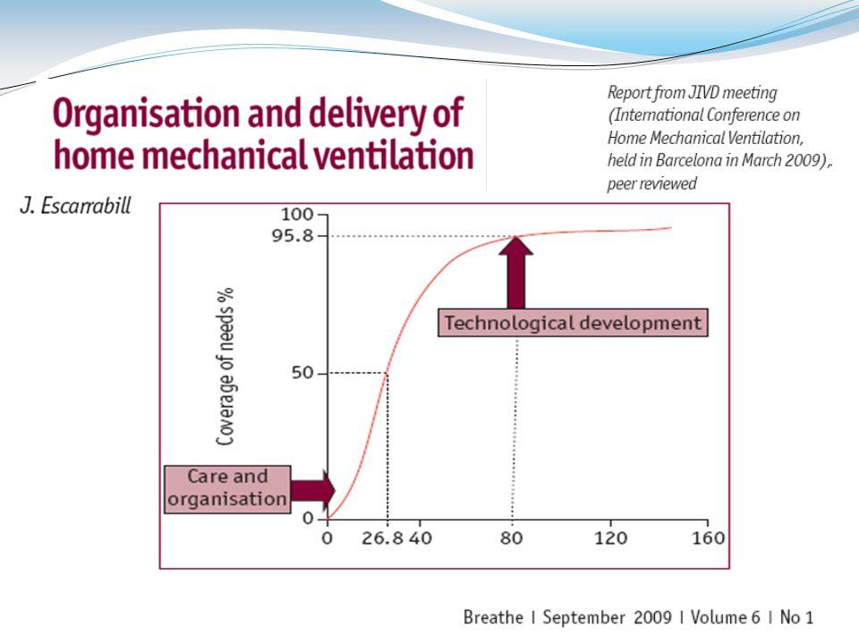 Τhe impact of technology and care organisation