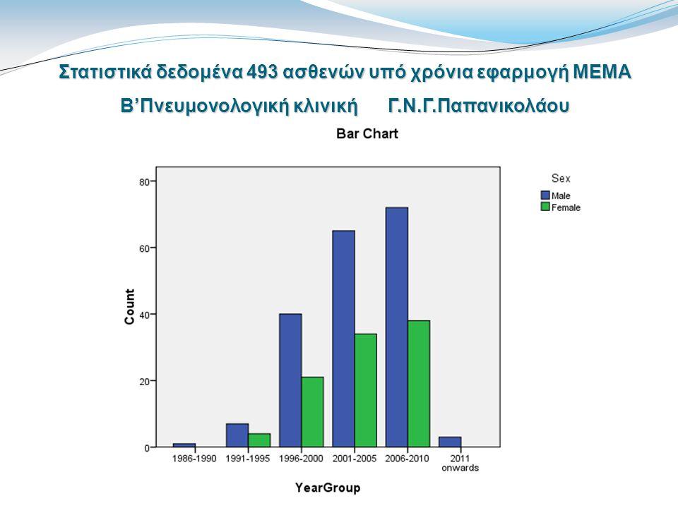 Στατιστικά δεδομένα 493 ασθενών υπό χρόνια εφαρμογή ΜΕΜΑ