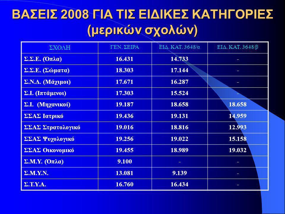 ΒΑΣΕΙΣ 2008 ΓΙΑ ΤΙΣ ΕΙΔΙΚΕΣ ΚΑΤΗΓΟΡΙΕΣ (μερικών σχολών)