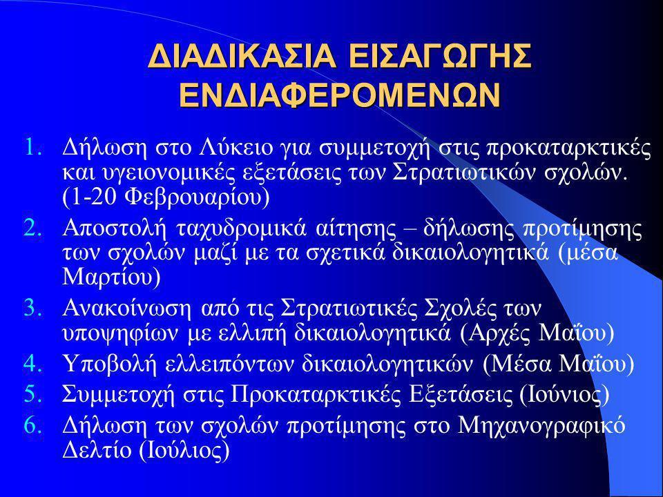 ΔΙΑΔΙΚΑΣΙΑ ΕΙΣΑΓΩΓΗΣ ΕΝΔΙΑΦΕΡΟΜΕΝΩΝ