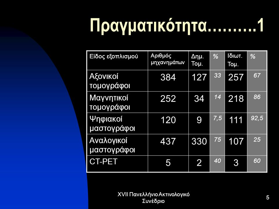 XVII Πανελλήνιο Ακτινολογικό Συνέδριο