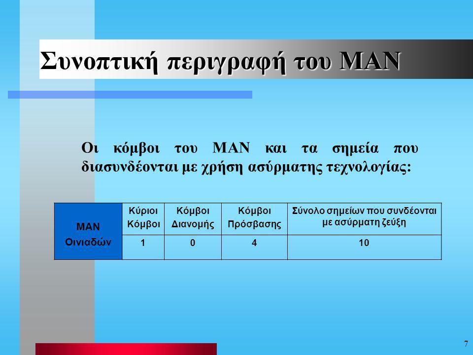 Συνοπτική περιγραφή του ΜΑΝ