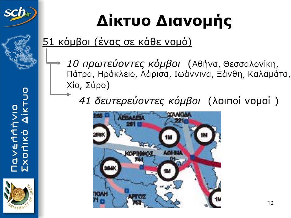 Δίκτυο Διανομής 51 κόμβοι (ένας σε κάθε νομό)