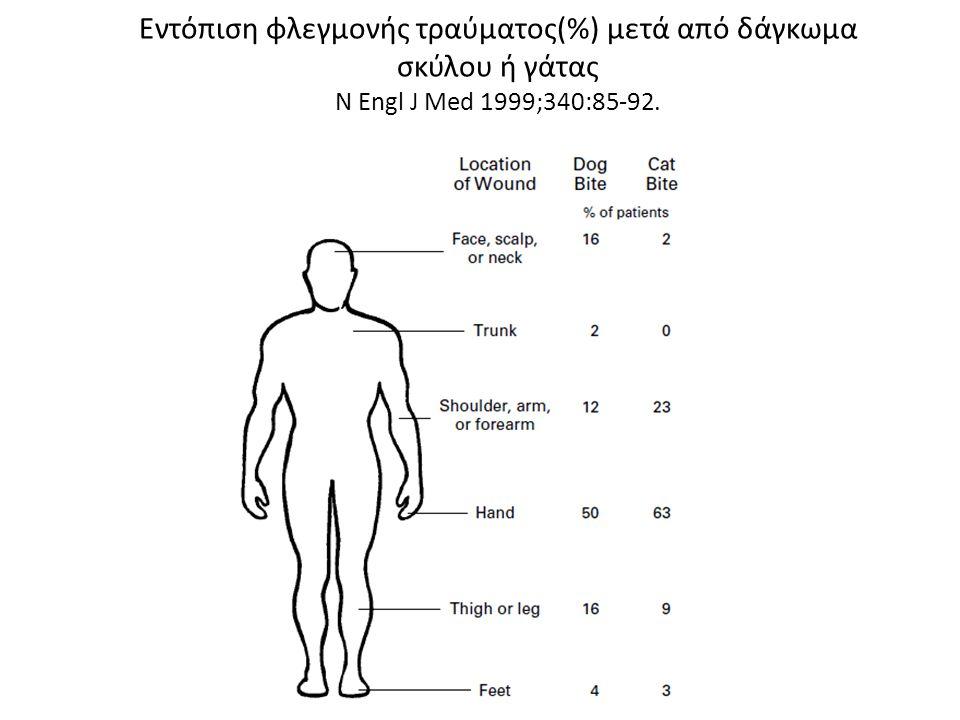 Εντόπιση φλεγμονής τραύματος(%) μετά από δάγκωμα σκύλου ή γάτας N Engl J Med 1999;340:85-92.