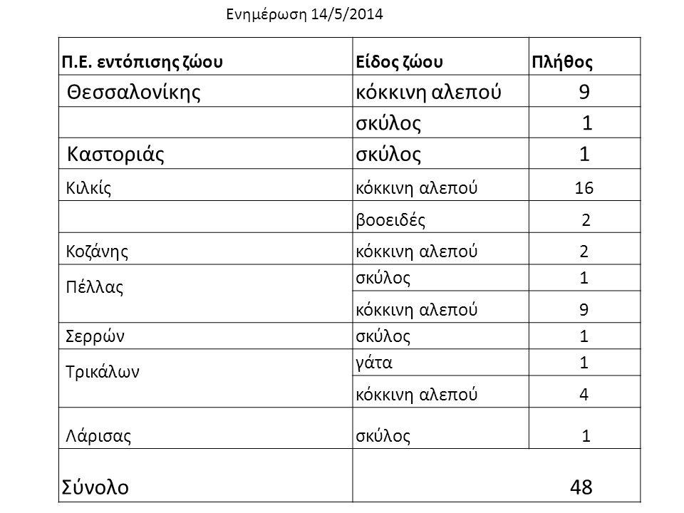 Θεσσαλονίκης κόκκινη αλεπού 9 σκύλος 1 Καστοριάς 1 Σύνολο 48