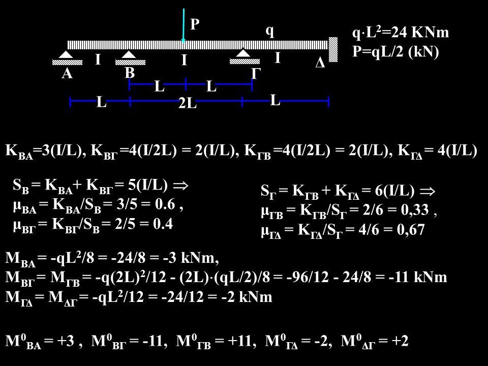 A Ι. Β. Γ. q. 2L. L. qL2=24 KNm. P=qL/2 (kΝ) Δ. P. KBA=3(I/L), ΚΒΓ =4(I/2L) = 2(I/L), ΚΓB =4(I/2L) = 2(I/L), ΚΓΔ = 4(I/L)
