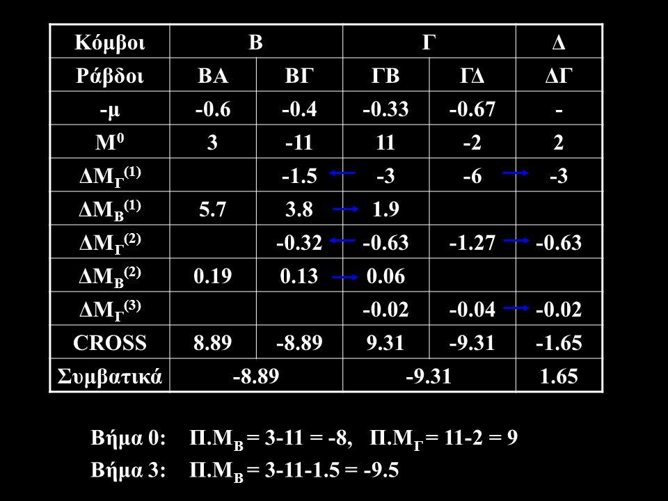 Κόμβοι Β. Γ. Δ. Ράβδοι. ΒΑ. ΒΓ. ΓΒ. ΓΔ. ΔΓ. -μ. -0.6. -0.4. -0.33. -0.67. - Μ0. 3. -11.