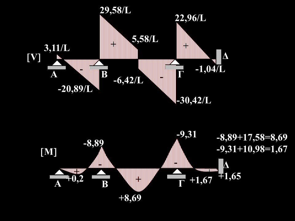 A Β. Γ. Δ. 3,11/L. 29,58/L. 5,58/L. -20,89/L. -6,42/L. -30,42/L. 22,96/L. V + - -1,04/L.