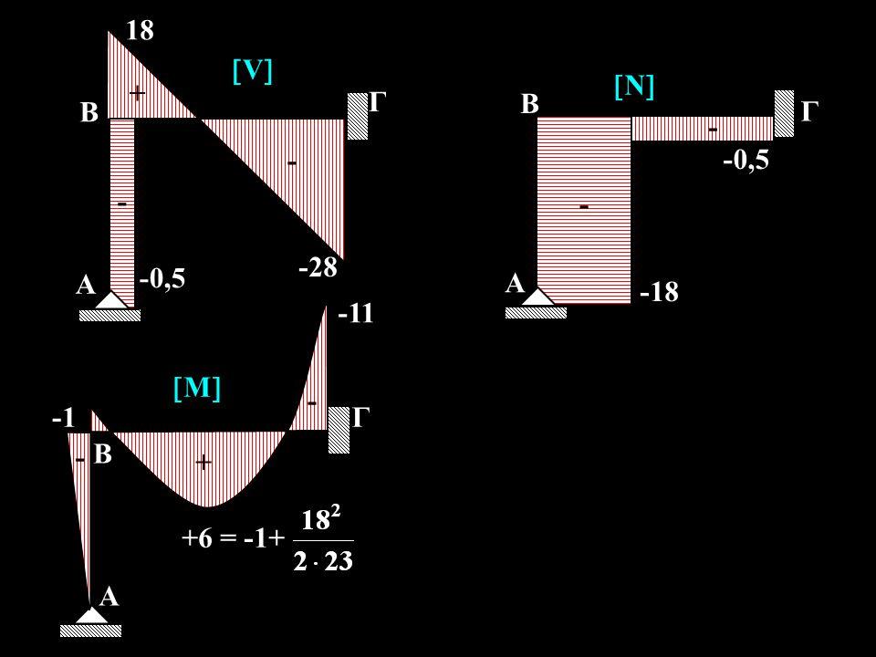 A -28 18 Γ B -0,5 V + - A -18 Γ B -0,5 N - A -11 Γ B -1 M + - +6 = -1+