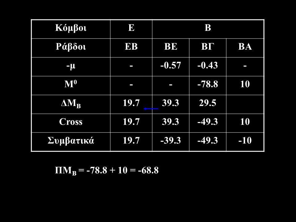 Κόμβοι Ε. Β. Ράβδοι. ΕΒ. ΒΕ. ΒΓ. ΒΑ. -μ. - -0.57. -0.43. Μ0. -78.8. 10. ΔΜΒ. 19.7. 39.3.