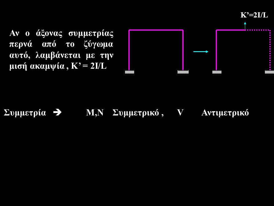 Συμμετρία  Μ,Ν Συμμετρικό , V Αντιμετρικό