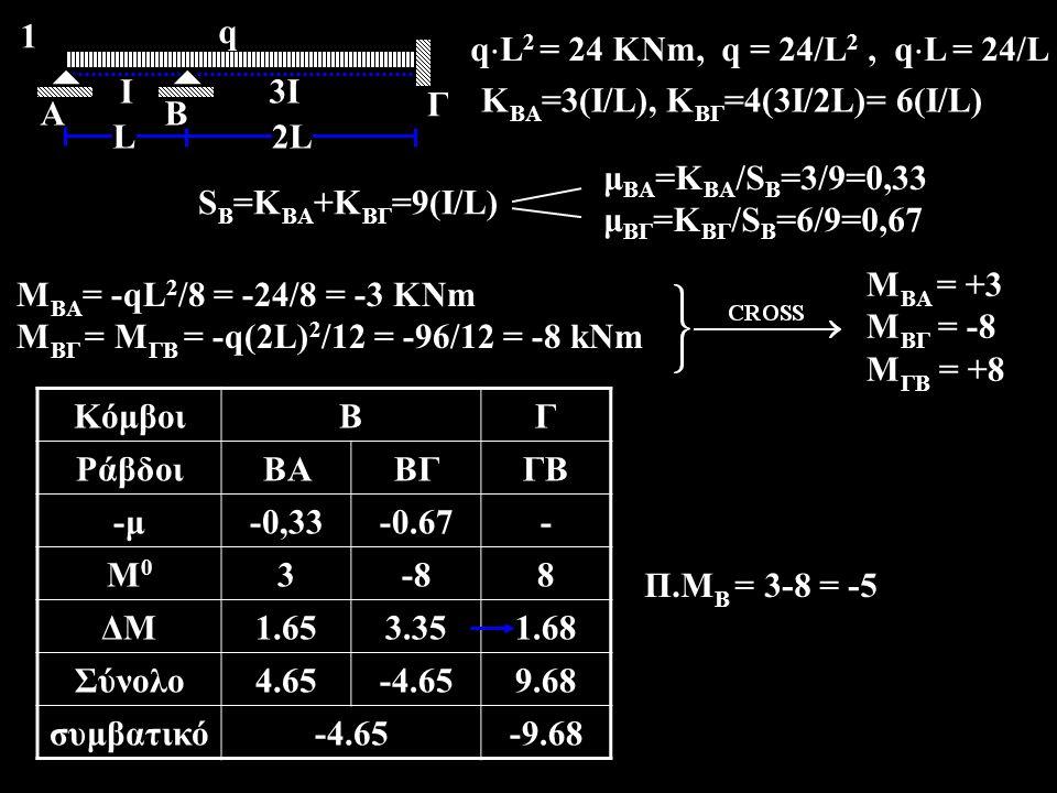 A Ι. Β. Γ. q. 2L. L. 3Ι. 1. qL2 = 24 KNm, q = 24/L2 , qL = 24/L. KBA=3(I/L), ΚΒΓ=4(3I/2L)= 6(I/L)