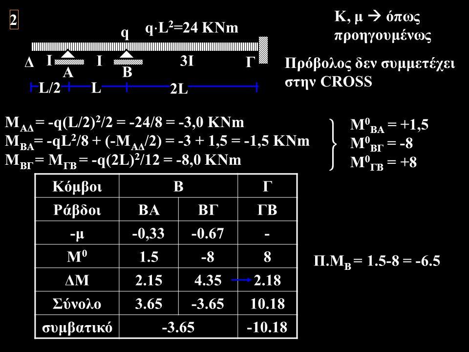 Κ, μ  όπως προηγουμένως. A. Ι. Β. Γ. q. 2L. L. 3Ι. qL2=24 KNm. Δ. L/2. 2. Πρόβολος δεν συμμετέχει.