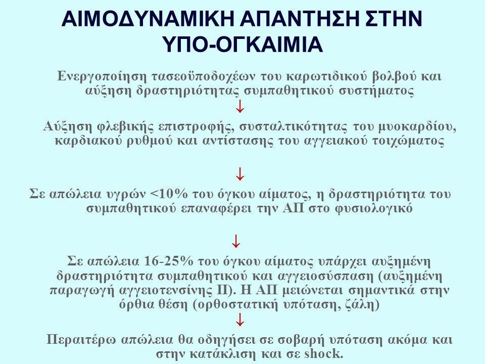 ΑΙΜΟΔΥΝΑΜΙΚΗ ΑΠΑΝΤΗΣΗ ΣΤΗΝ ΥΠΟ-ΟΓΚΑΙΜΙΑ